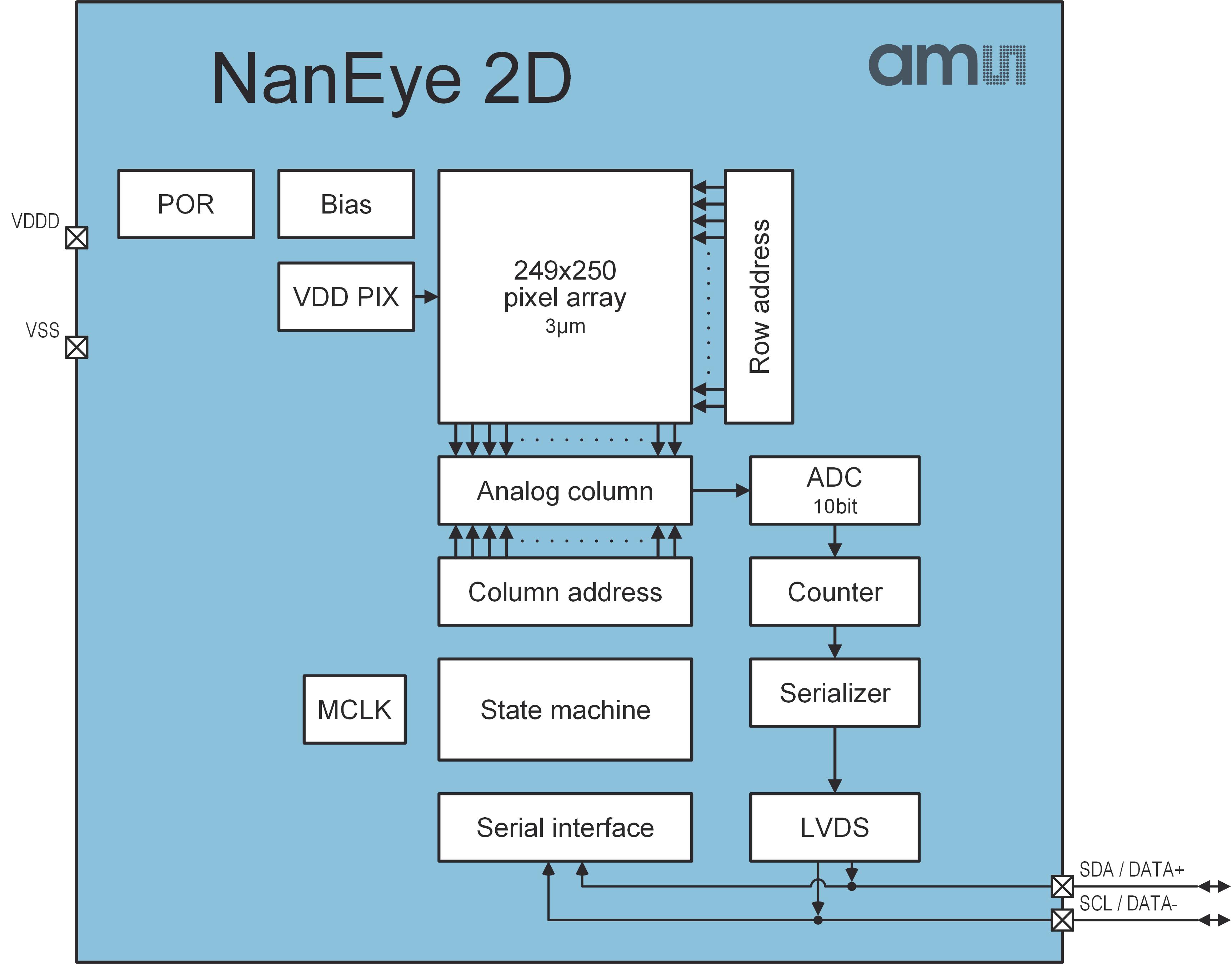 NanEye - Miniature CMOS image sensor with digital interface