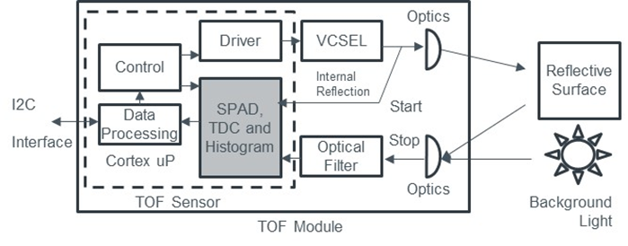 Time of Flight - ToF - distance measurement - proximity