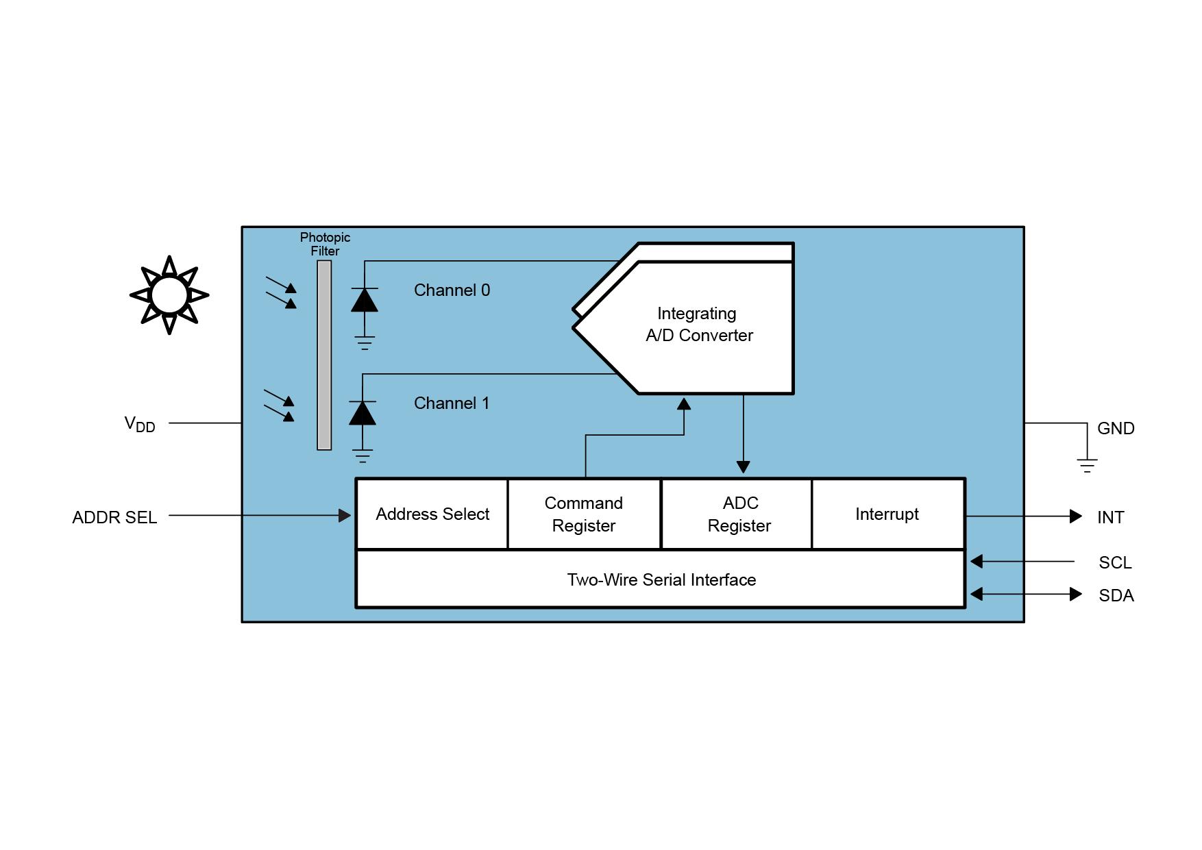 Light-To-Digital Converter Ambient Light Sensor ALS Sensing ...