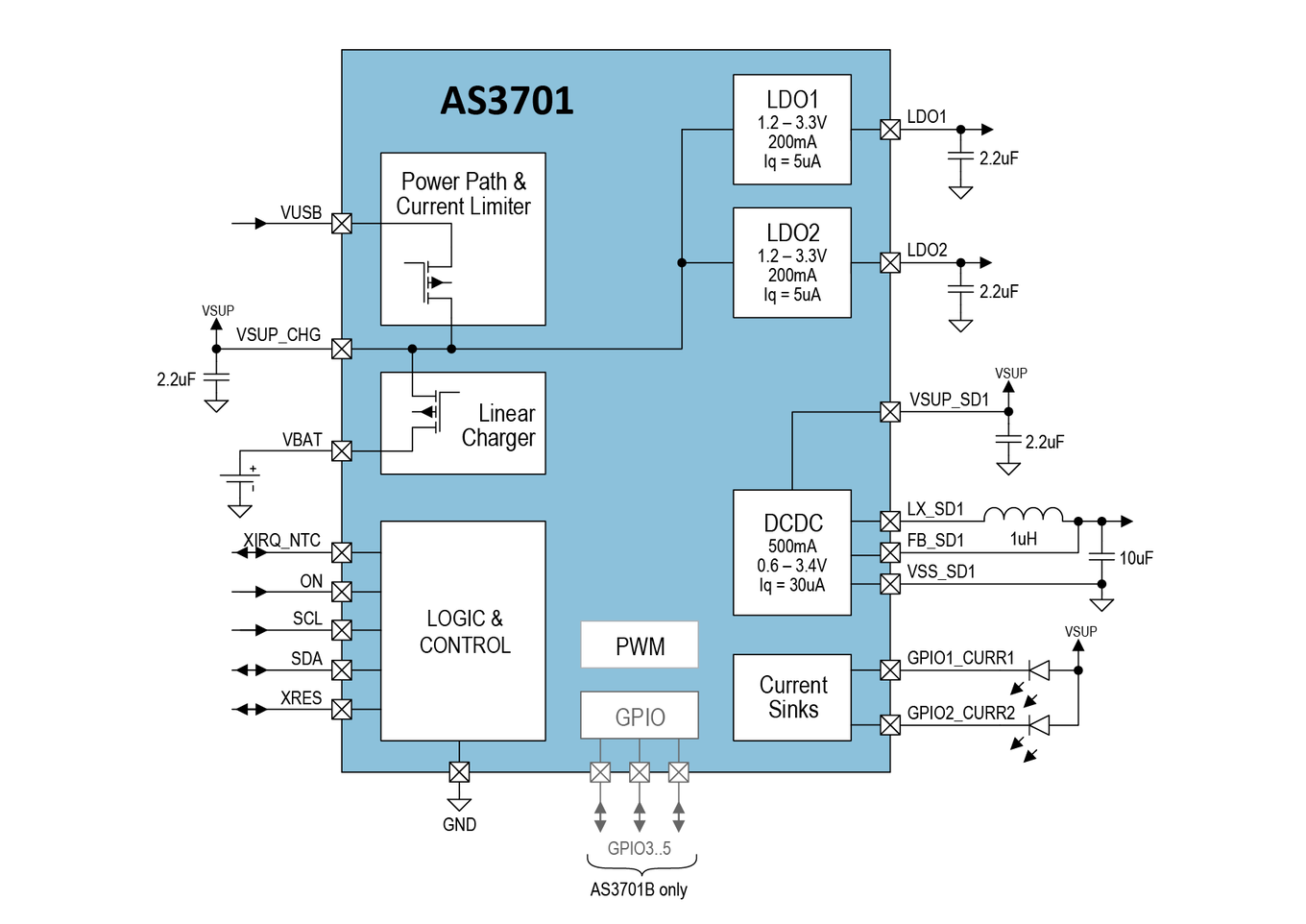 AS3701 Block Diagram