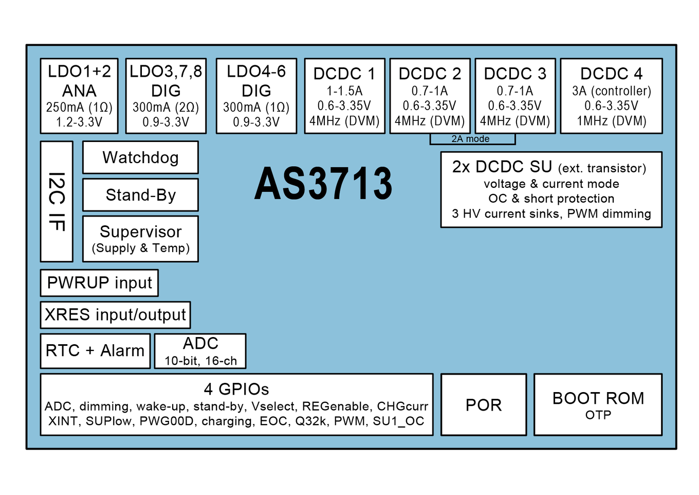 All in one PMIC for Li-Ion based portable devices   ams