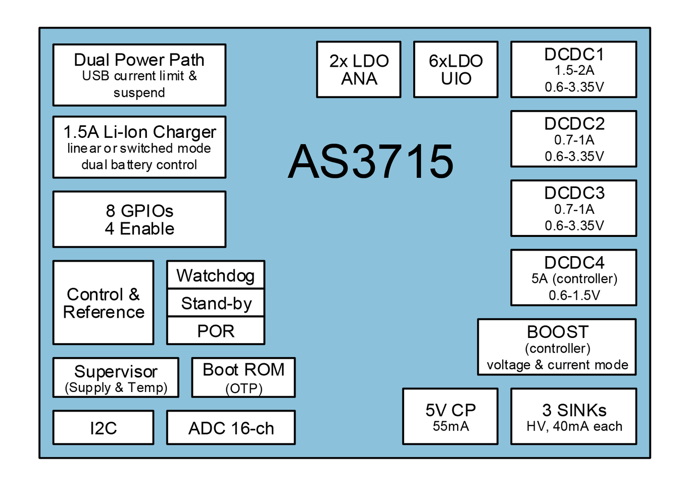 AS3715 Block Diagram