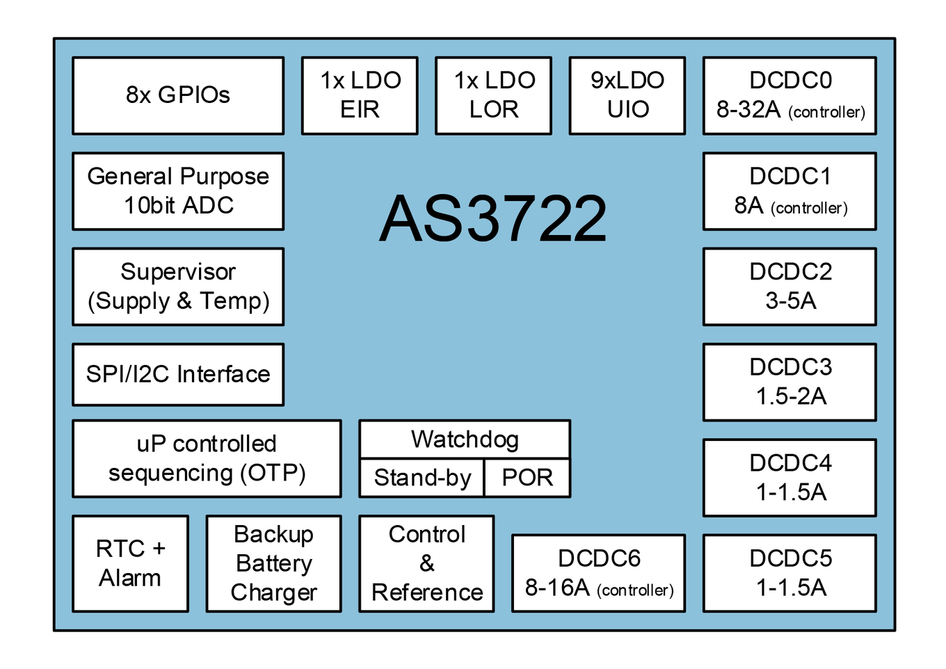 AS3722 Block Diagram