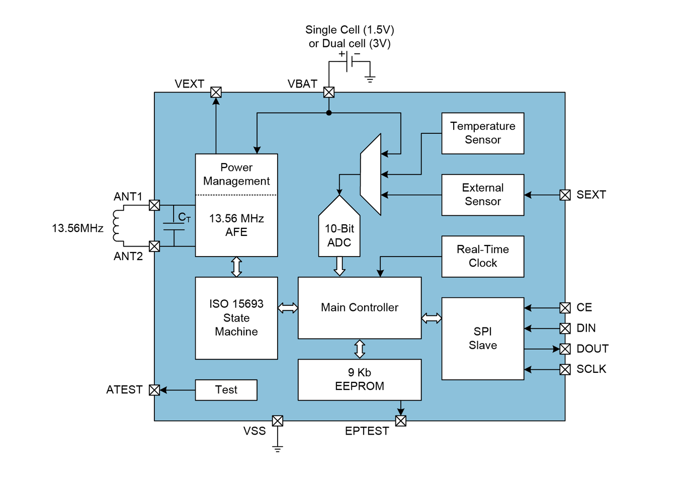 Ams As39513 Nfc Sensor Tag Ic Block Diagram Of A Rfid Chip The Interface Is Fully Iso 15693 And V T5t Compliant Configuration Logging Data Stored On Configurable 9kbit Eeprom