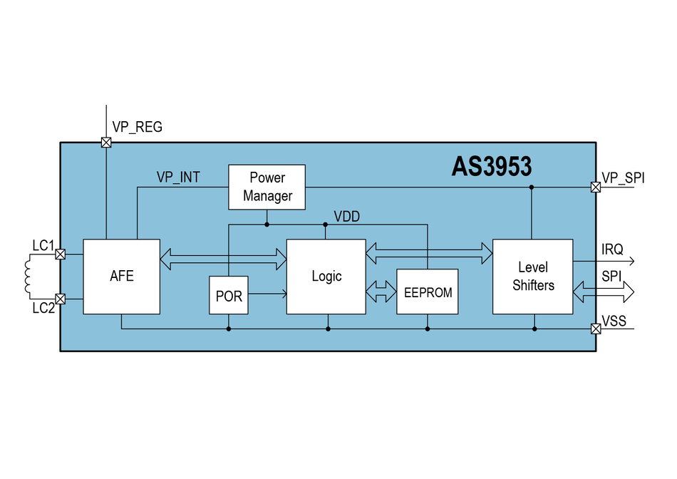 ams AS3956 NFC to SPI/I²C Interface Tag IC | ams