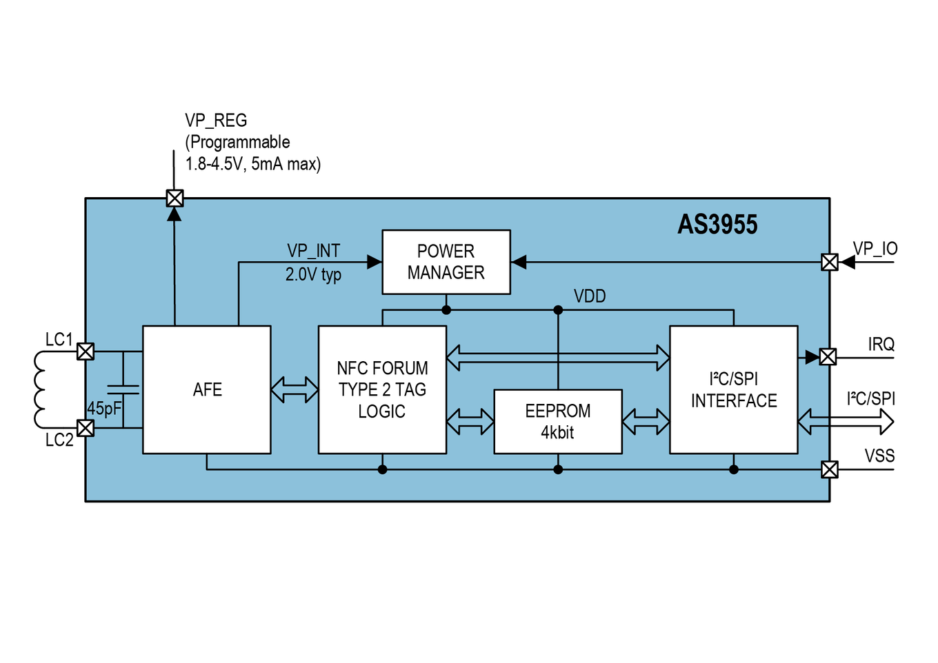 next-generation NFC interface tag IC with advanced data and