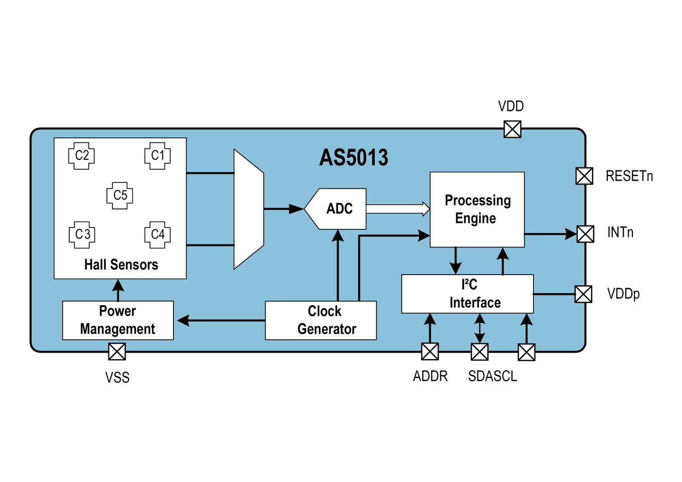 AS5013 Block Diagram
