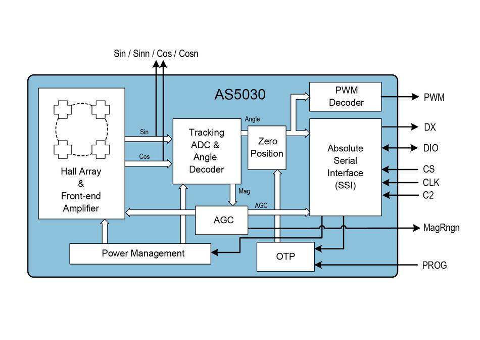 AS5048A - 14-bit rotary position sensor with digital angle ... on