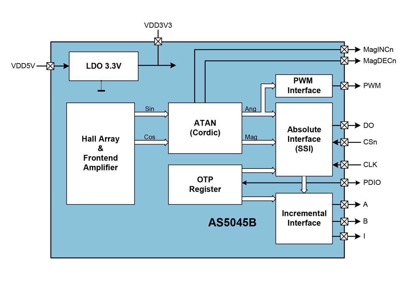 AS5045B Block Diagram
