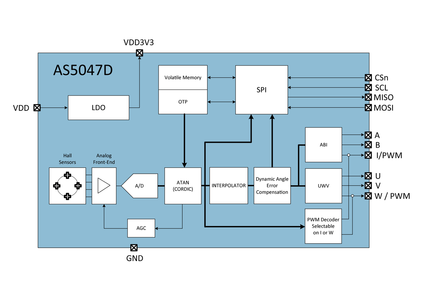 As5047d Ams 360 Degree Camera Block Diagram Pictures Automotive Qualified