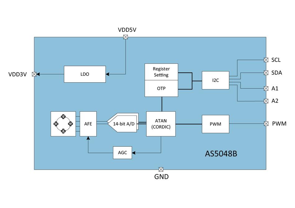 AS5304 - Linear position sensor, multi-pole magnetic strips