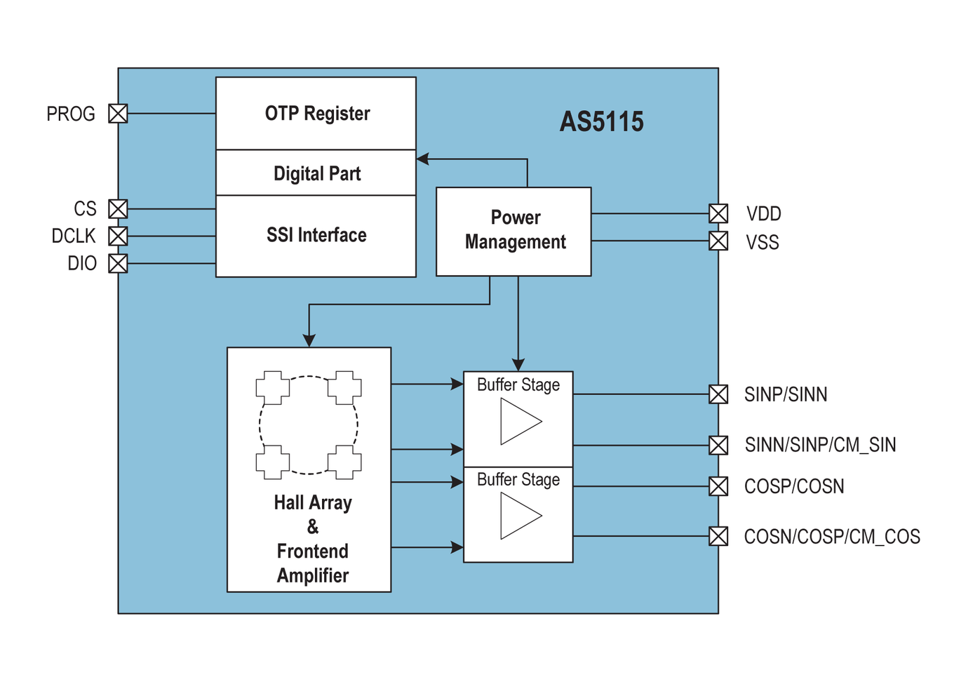 As5115 Fail Safe Sine And Cosine Rotary Position Sensor Ams 360 Degree Camera Block Diagram Pictures This Product Suits For The Following Applications