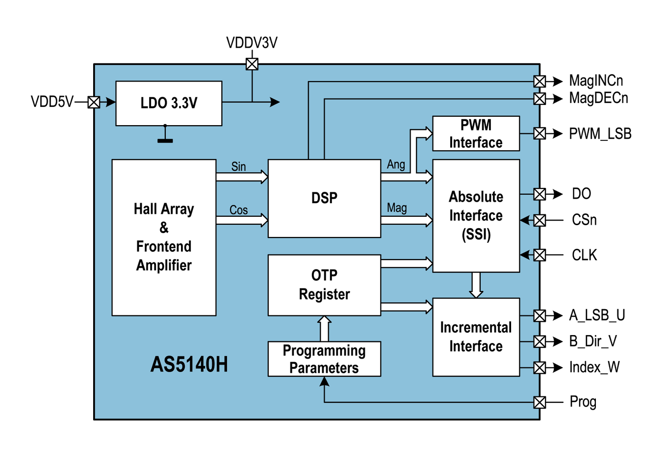 AS5140H Block Diagram