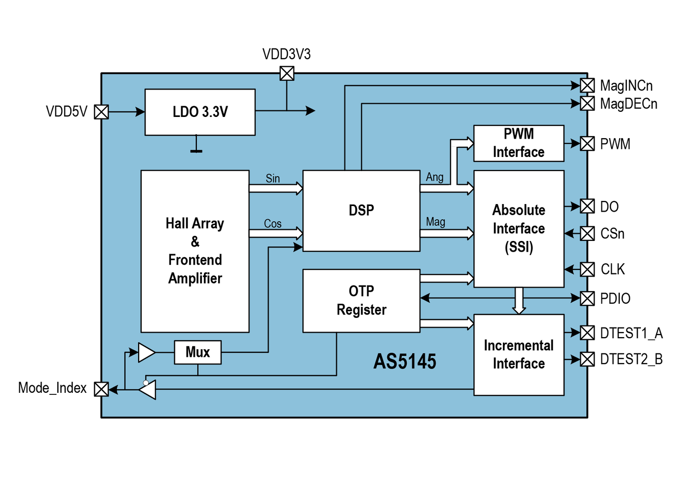 AS5145 Block Diagram