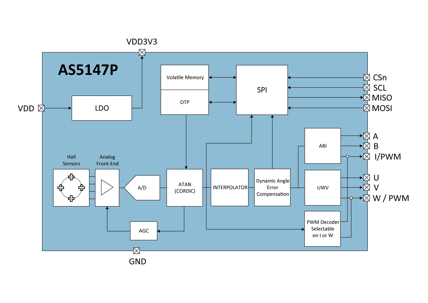 Musical Instruments & Gear Equipment Contactless Angular Position Sensor 0-5v Output 360 Degree Hall Angle
