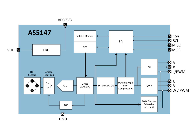As5147 Ams Revo Camera Wiring Diagram Automotive Qualified