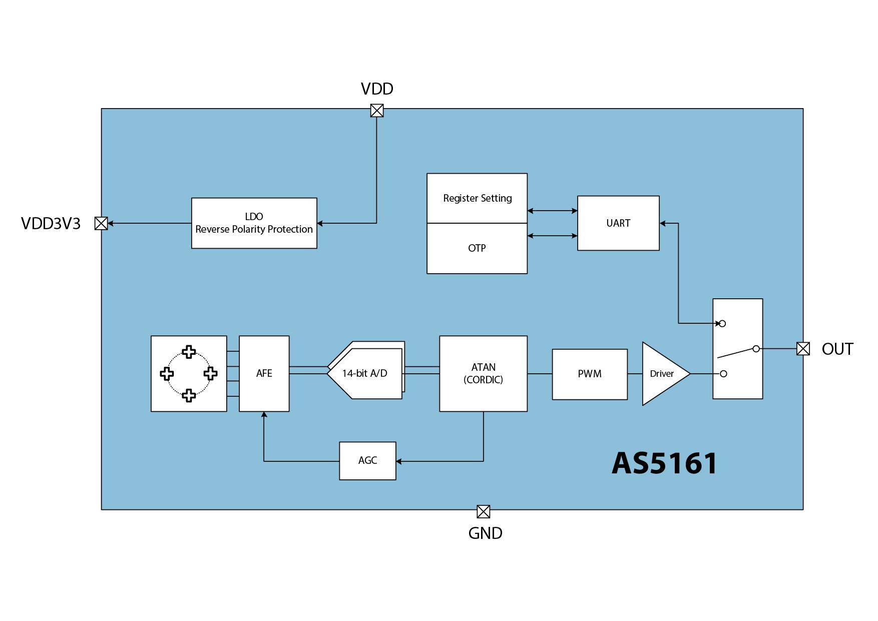 Equipment Contactless Angular Position Sensor 0-5v Output 360 Degree Hall Angle