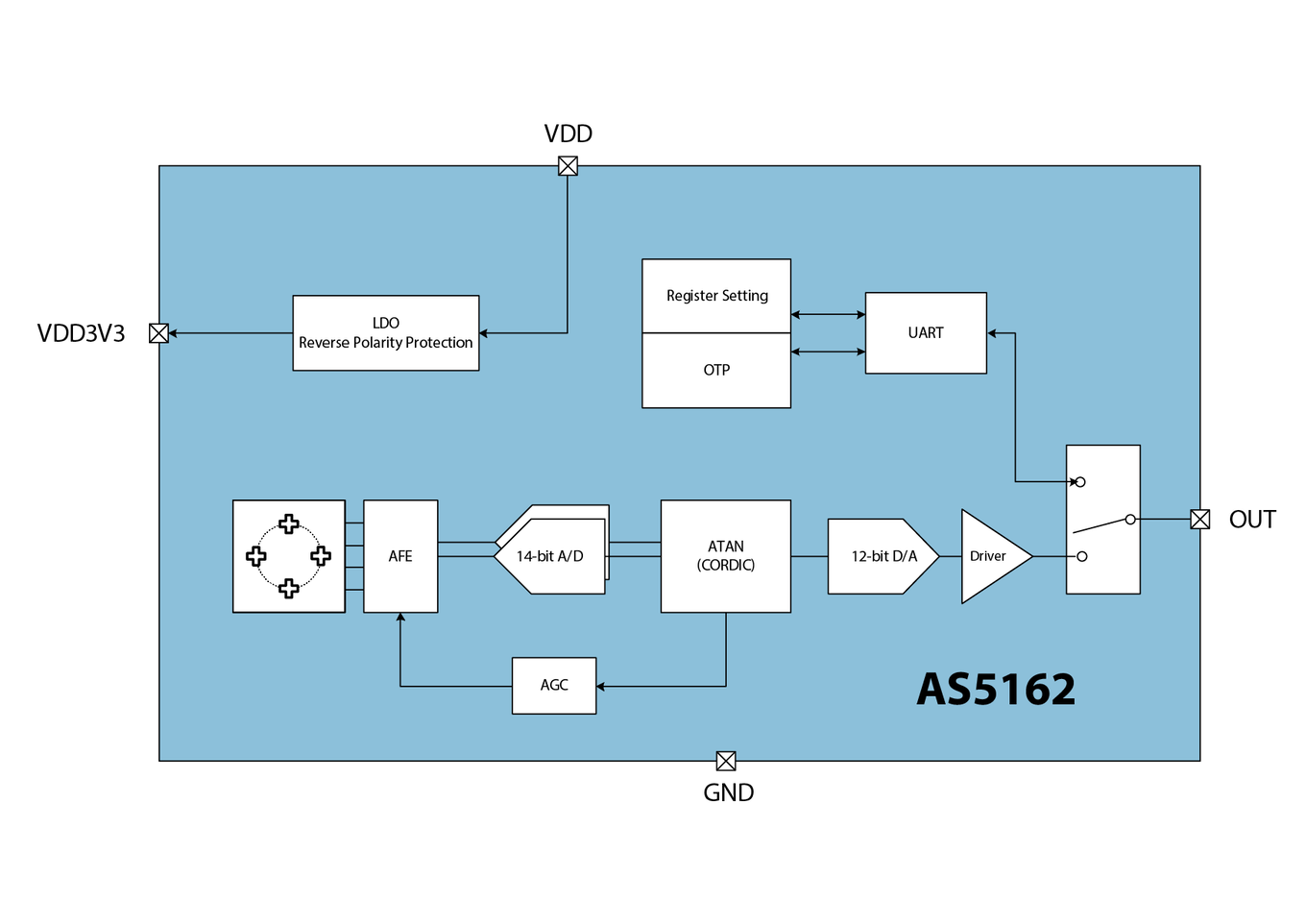 AS5162 Block Diagram