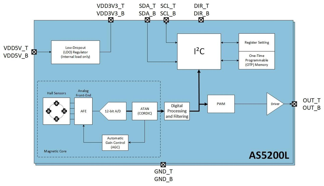 As5200l Ams Category Amplifiers Analog Ics Products Tags This Product Suits For The Following Applications