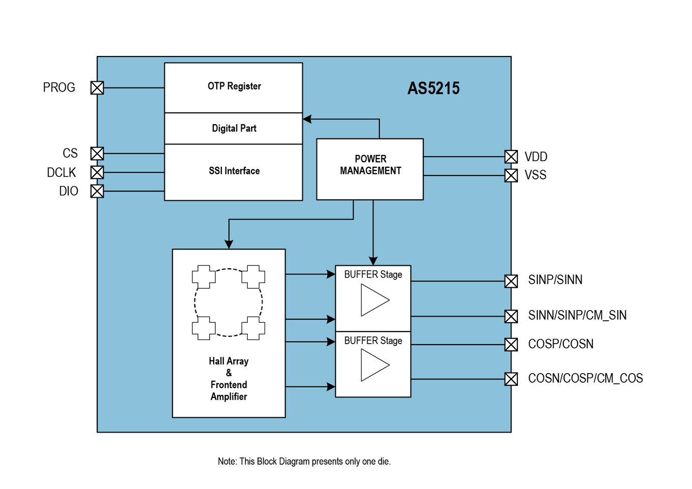 AS5215 Block Diagram
