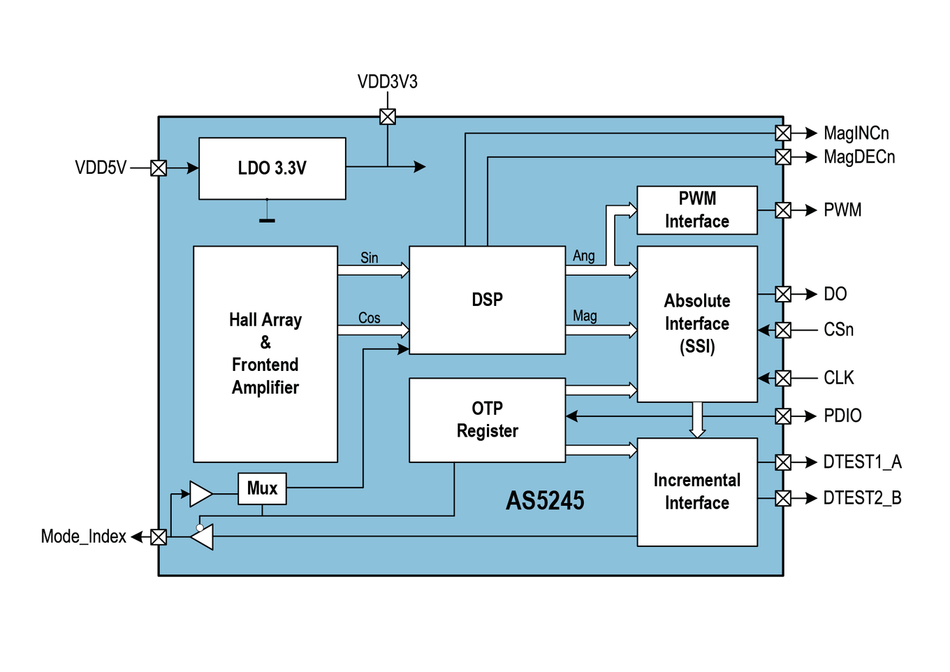 AS5245 Block Diagram