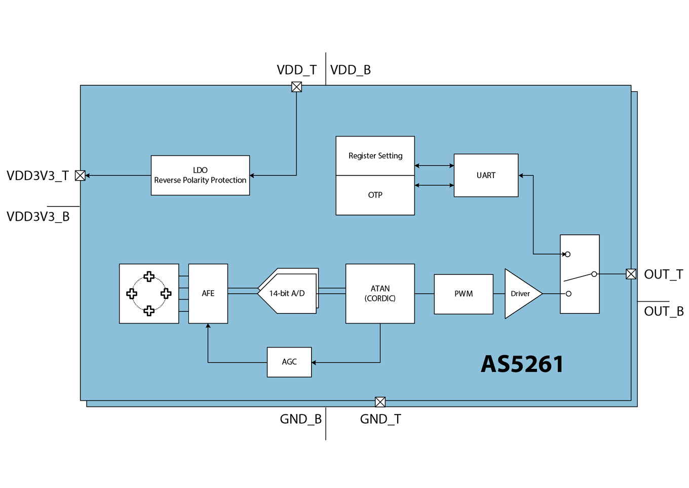 As5261 Ams 360 Degree Camera Block Diagram Pictures This Product Suits For The Following Applications