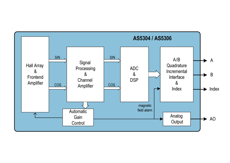 AS5048A - 14-bit rotary position sensor with digital angle