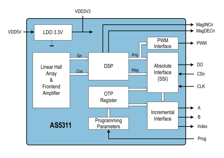 AS5311 - High Resolution Linear Position Sensor – Hall IC - ams - ams