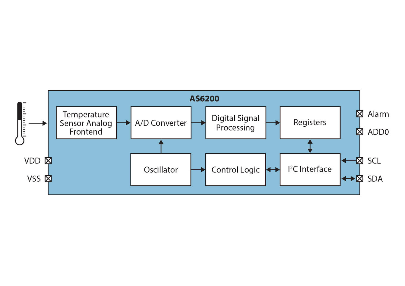 As6200 Ams Temperature Sensor Diagram An Internal Voltage Regulator Enables Stable Accuracy Independent Of The Supply Between 18 To 36v For Power Sensitive Applications