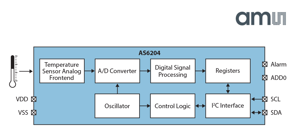 AS6204 Block Diagram