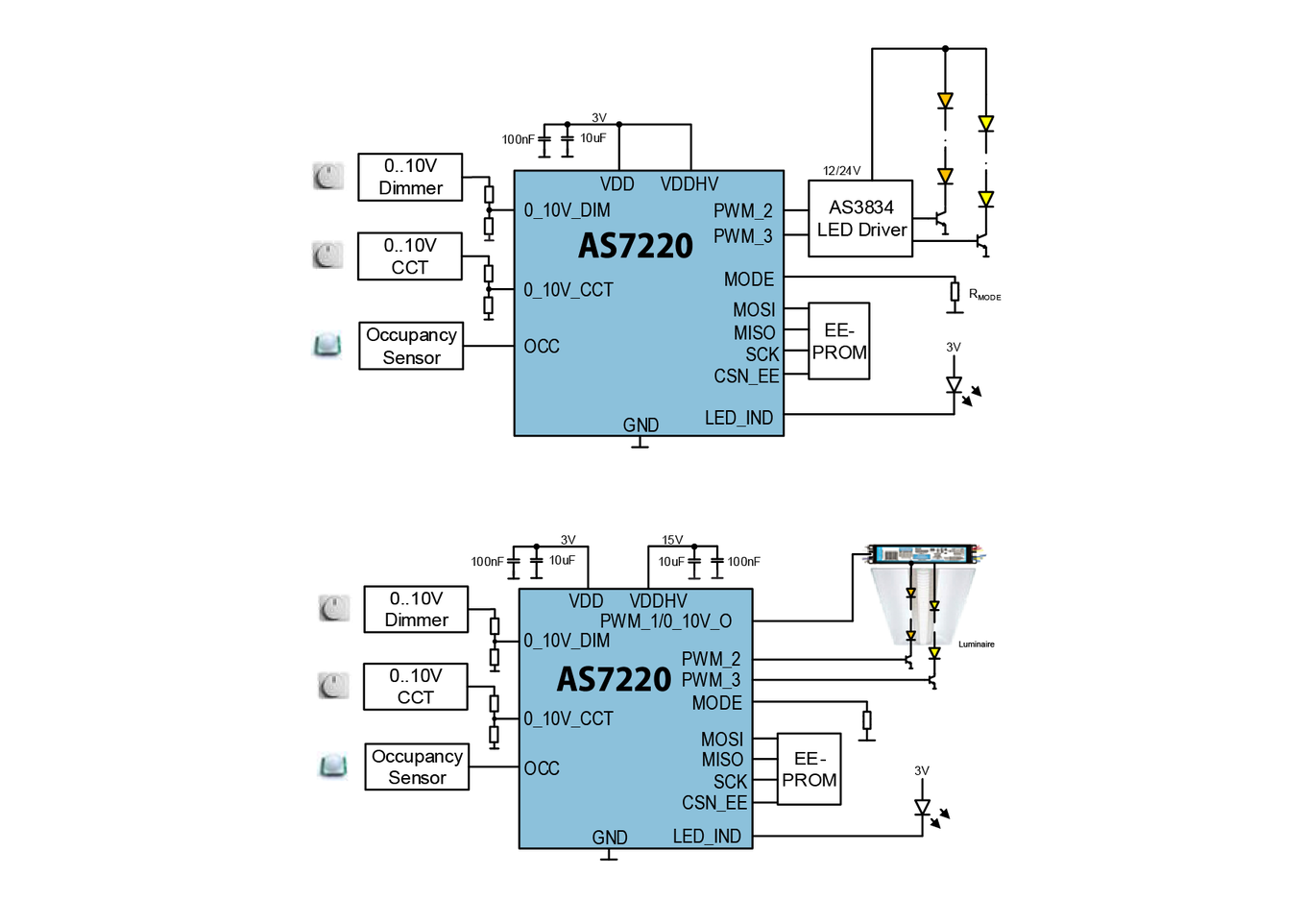 Led Light Color Maintenance Lumen Cct Control Ams 0 10v Dimmer Circuit Diagram Legacy Controls Are Fully Supported With Direct Connection To Outputs Include Pwm Management Of Digital Drivers Or Analog