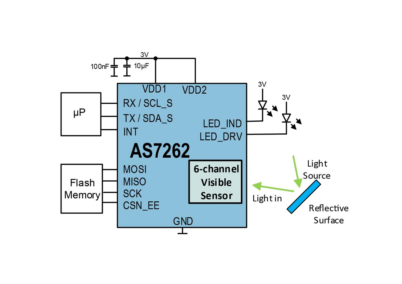 AS7262 Spectral Sensing Engine - ams