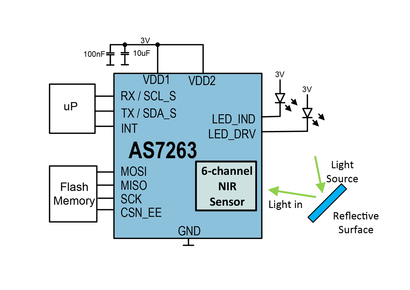 As7263 Spectral Sensing Engine Ams Led Diagram This Product Suits For The Following Applications