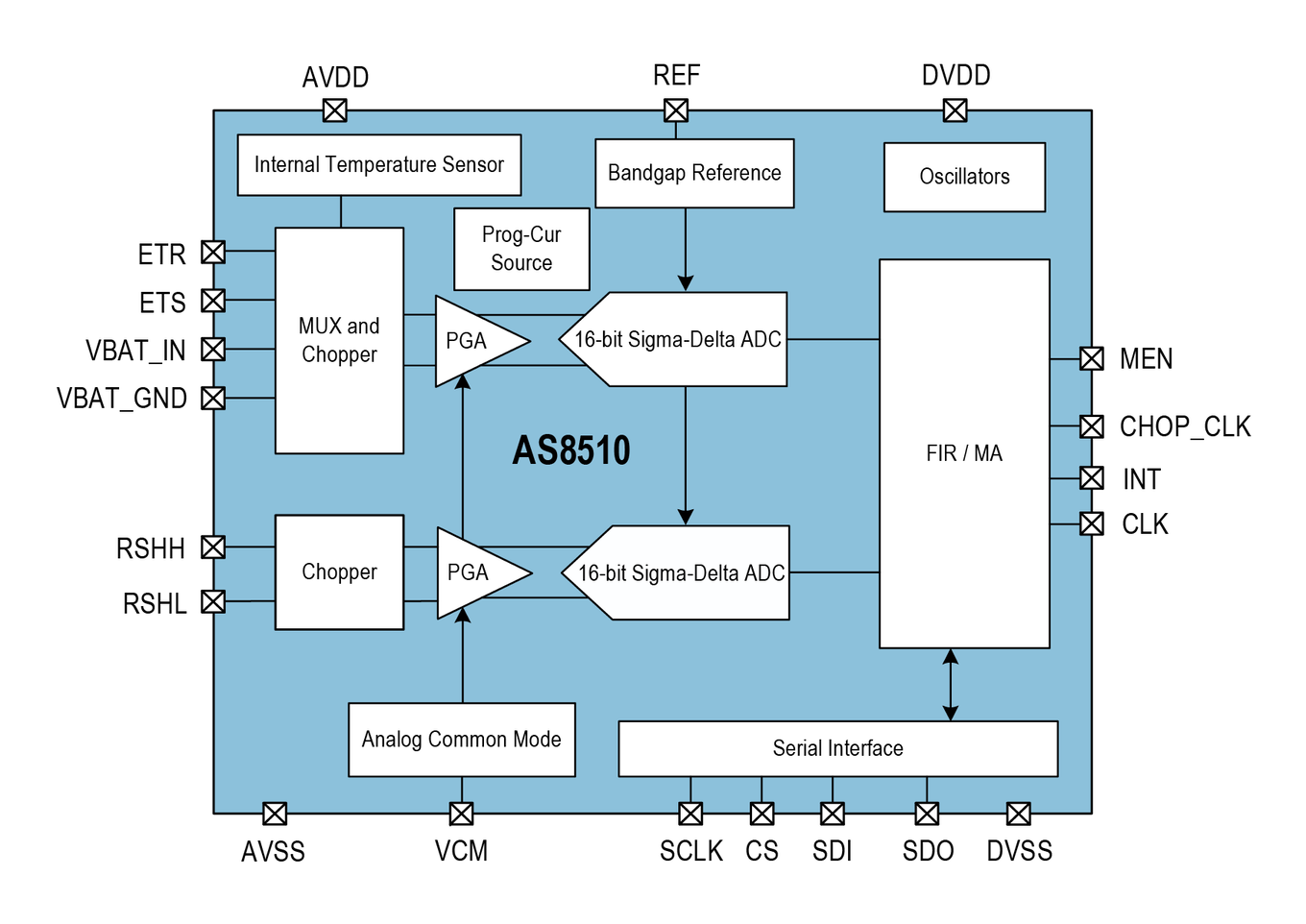 AS8510 - High precision Data Acquisition Front End for