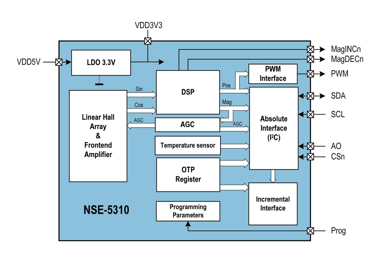 NSE-5310 - NSD-1202, world\'s smallest micro actuators - ams - ams