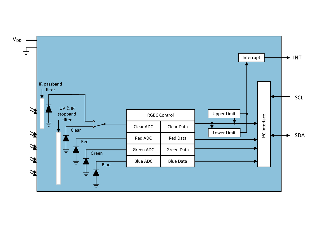 TCS3400 Block Diagram