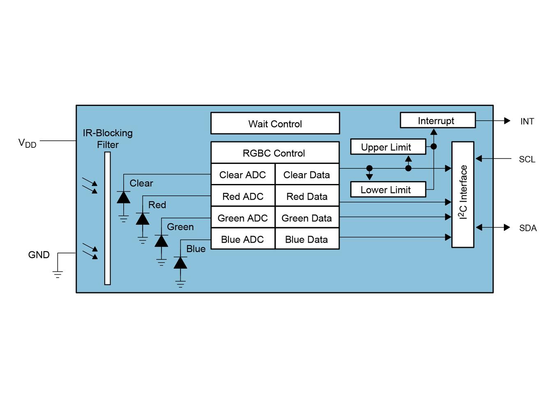 Color Sensor – Color Light-To-Digital Converter – TCS34725 ams - ams