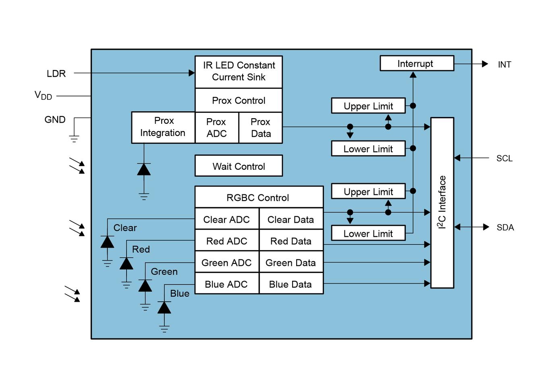 Color Light-To-Digital Converter With Proximity Sensing, I2C Vbus ...