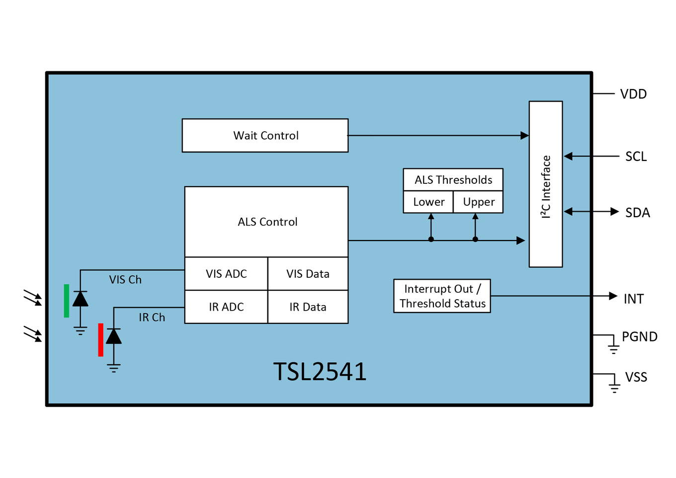 This digital output can be interfaced with a microprocessor where  illuminance in lux is derived to accurately measure ambient light to  control a displays ...