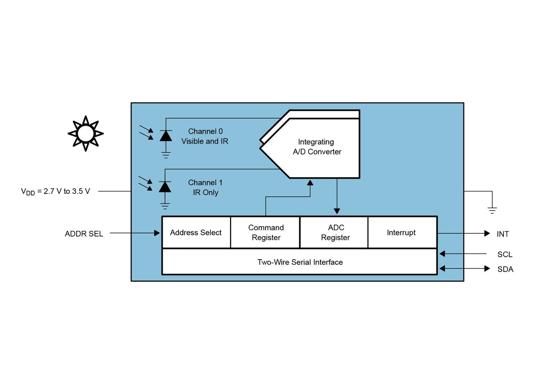 Circuit Diagram For Light Sensor Using Photodiode