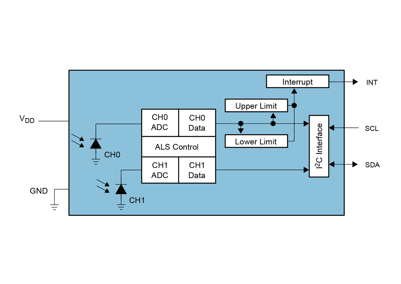 TSL2591 Block Diagram