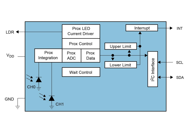 Proximity Detection- Digital Proximity Detector IC – TSL26723 ams - ams