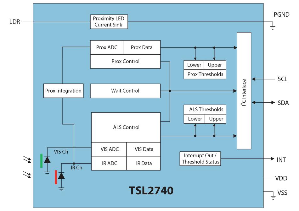 Light-to-Digital Converter with Proximity Sensing, I2C Vbus = 1 8V