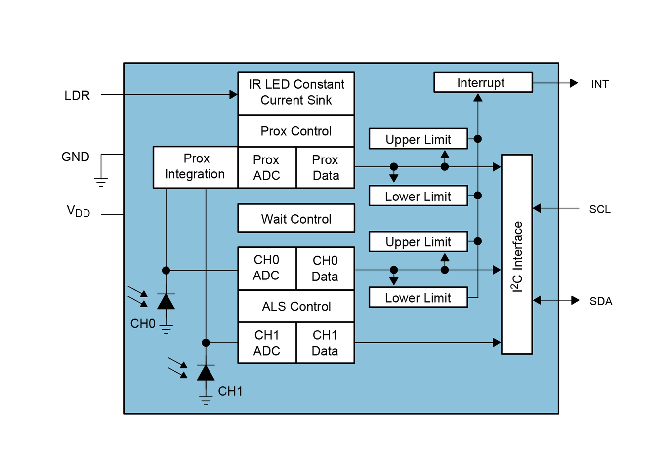 Light-to-Digital Converter with Proximity Sensing – TSL27711 ams - ams